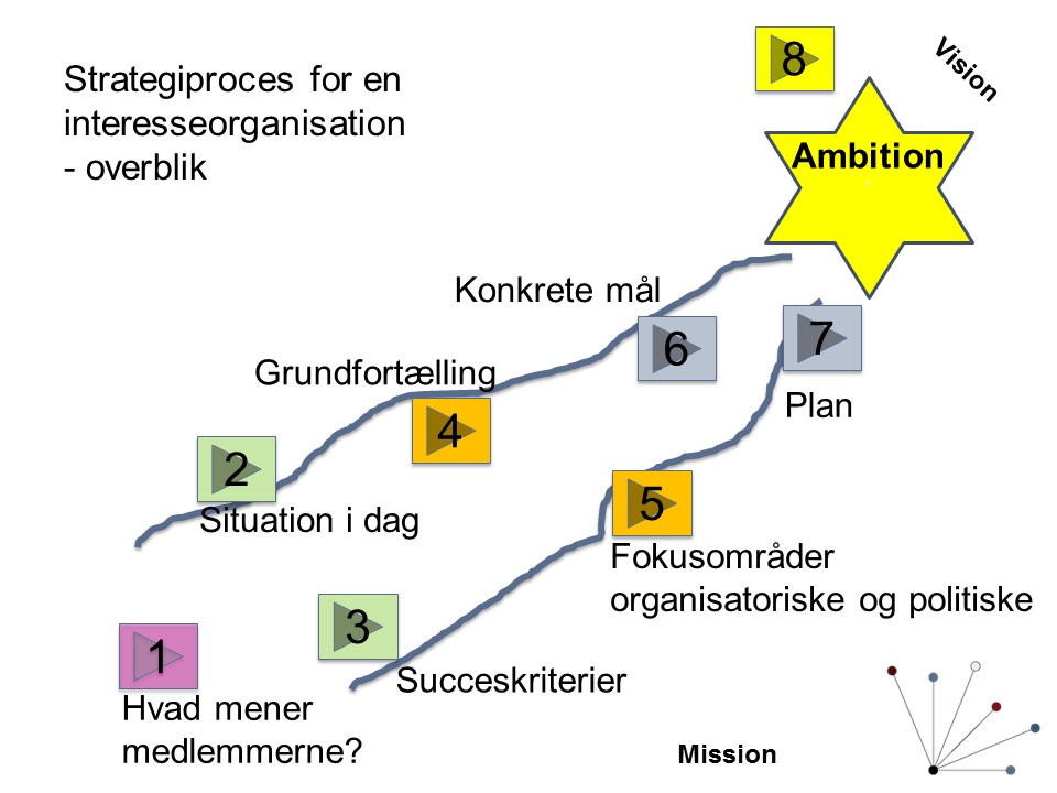 Staberg strategiproces til hjemmeside