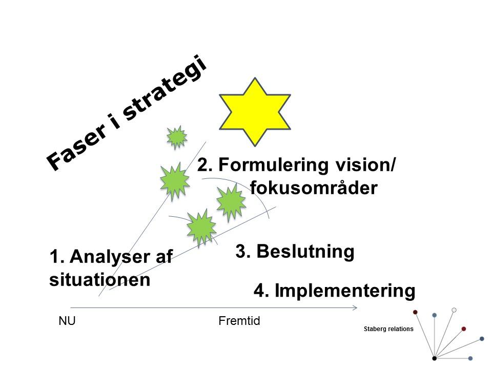 de fire faser i strategiarbejde - staberg